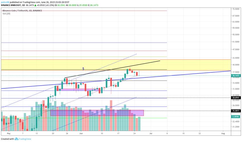BitcoinNews.com BNB Market Analysis 26th June 2019