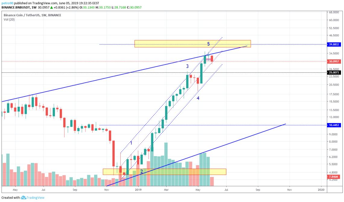 BitcoinNews.com BNB Market Analysis 5th June 2019
