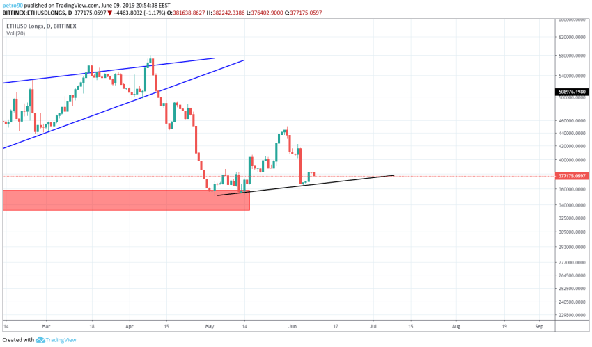 BitcoinNews.com Ethereum Market Analysis 9th June 2019