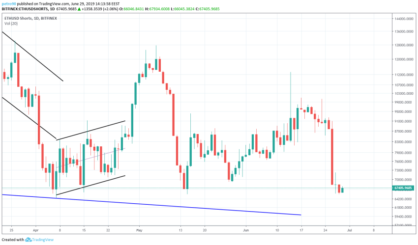 BitcoinNews.com Ethereum Market Analysis 30th June 2019