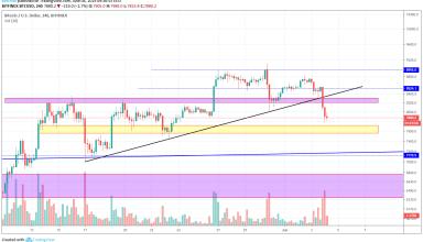 Bitcoin Market Analysis 4th June 2019
