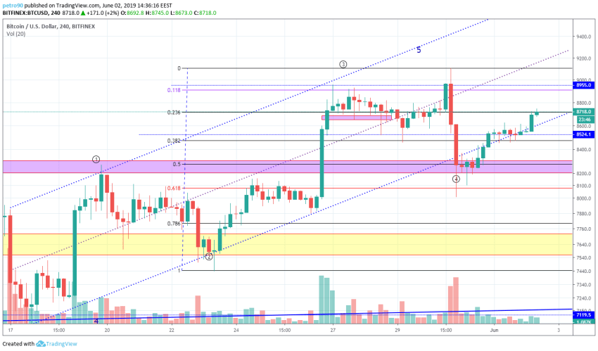 BitcoinNews.com Bitcoin Market Analysis 2nd June 2019