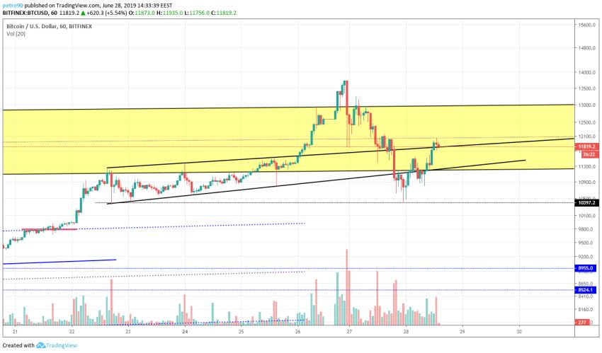 BitcoinNews.com Bitcoin Market Analysis 28th June 2019