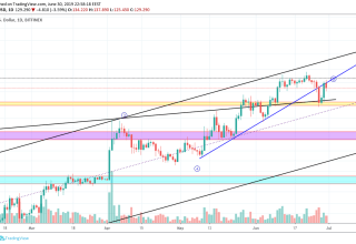 Litecoin Market Analysis 1st July 2019