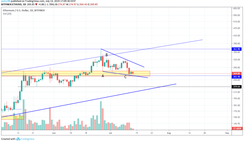 BitcoinNews.com Ethereum Market Analysis 14th July 2019