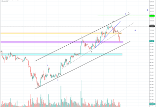Litecoin Market Analysis 15th July 2019