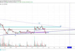 XRP Market Analysis 19th July 2019