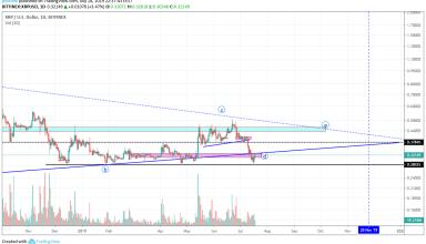 XRP Market Analysis 19th July 2019