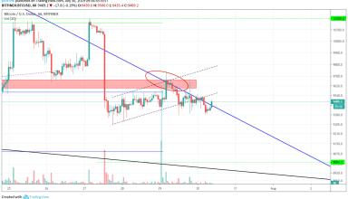 Bitcoin Technical Market Analysis 30th July 2019