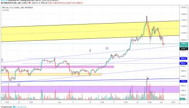 Bitcoin Market Analysis 2nd July 2019