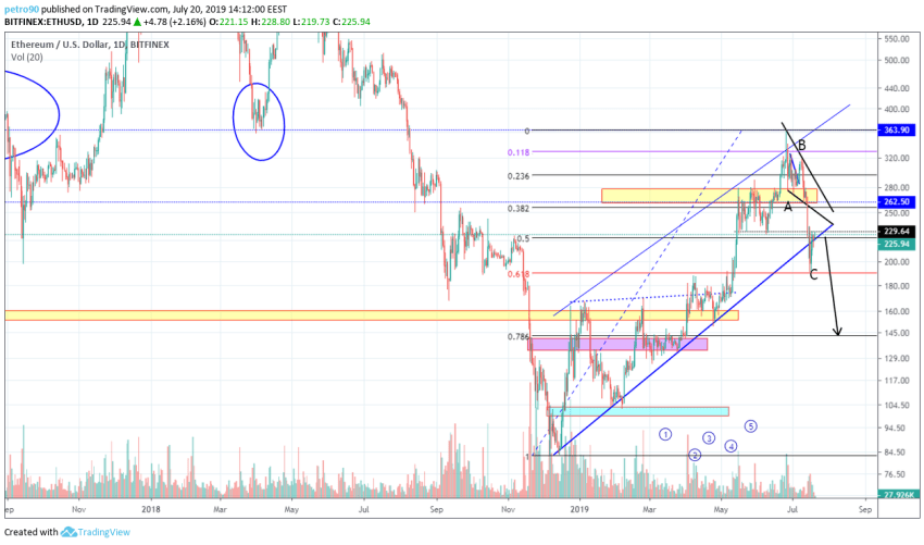 BitcoinNews.com ETH Market Analysis 21st July 2019