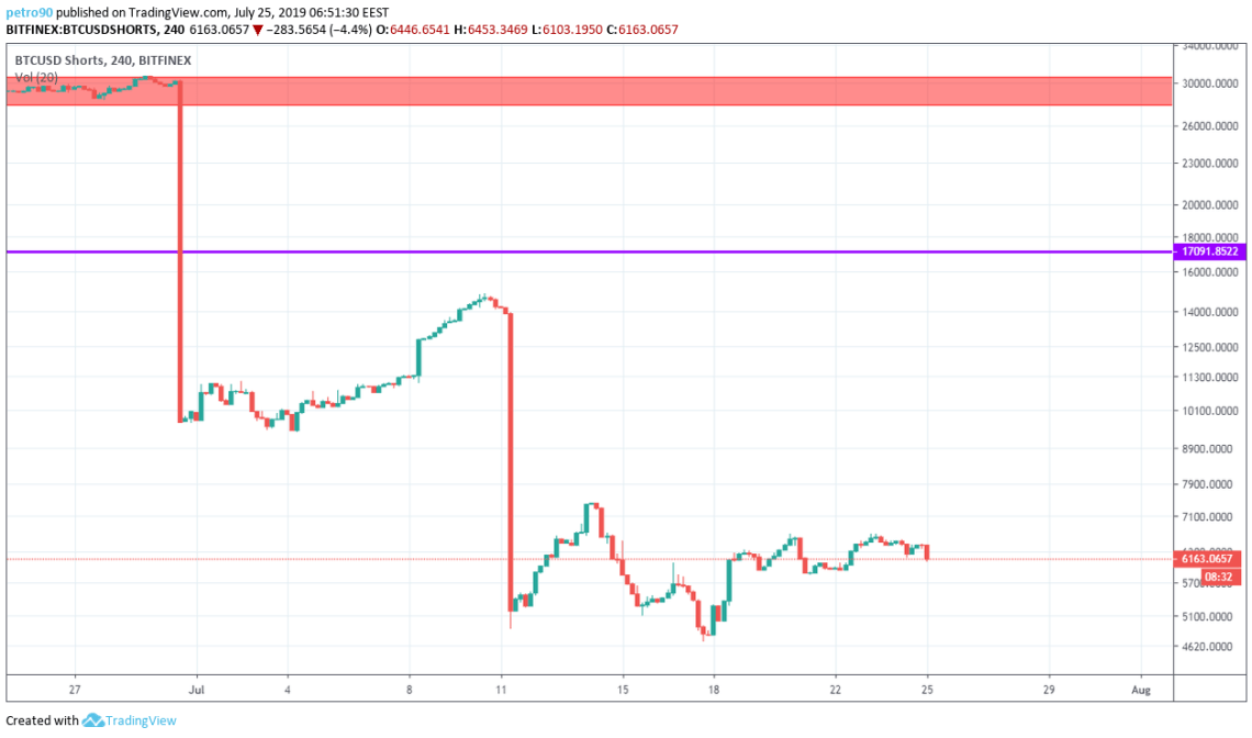 BitcoinNews Bitcoin Market Analysis: Buyers Hold on to 00. Is It Temporary Victory or Trend Change?