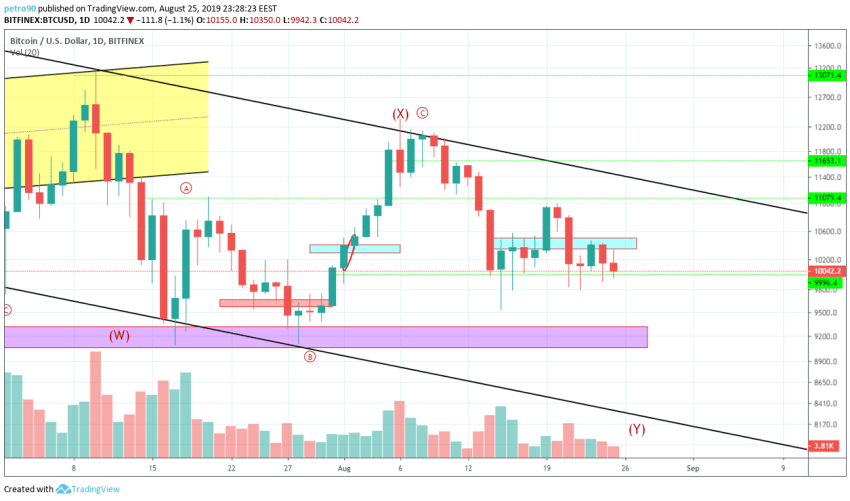 Bitcoin Technical Market Analysis 25th August 2019