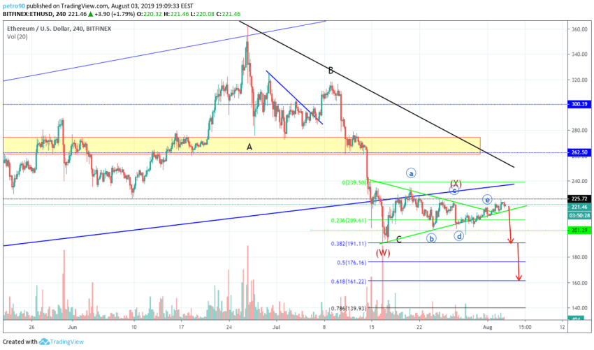 Ethereum Technical Market Analysis 3rd August 2019
