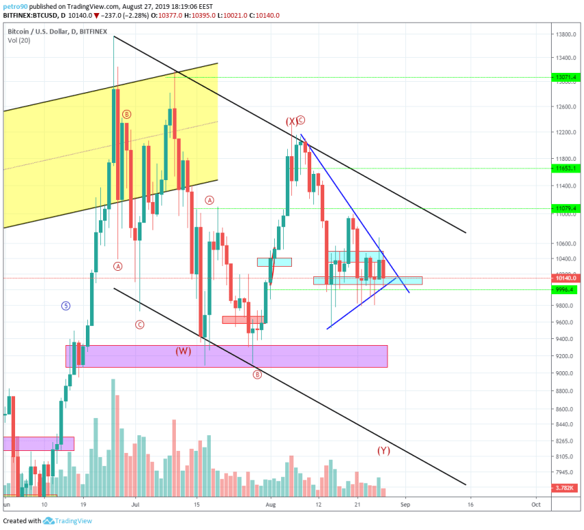 Bitcoin Technical Market Analysis 27th August 2019