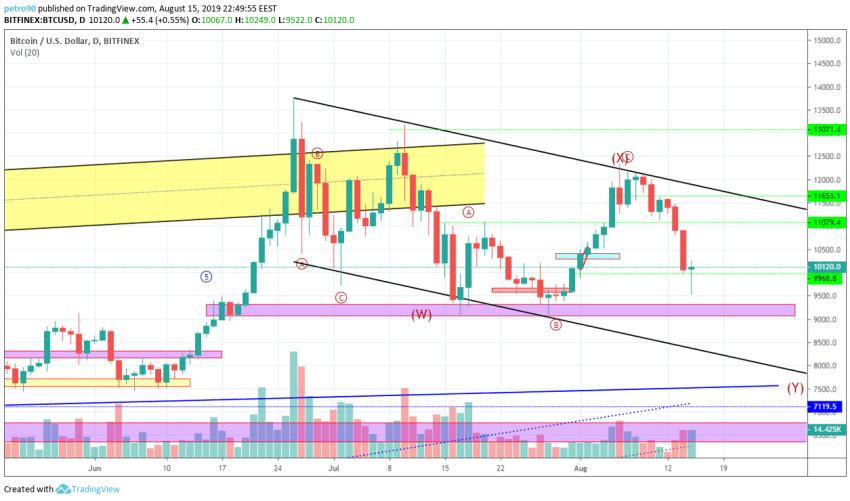 Bitcoin Technical Market Analysis 15th August 2019