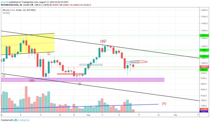 Bitcoin Technical Market Analysis 17th August 2019