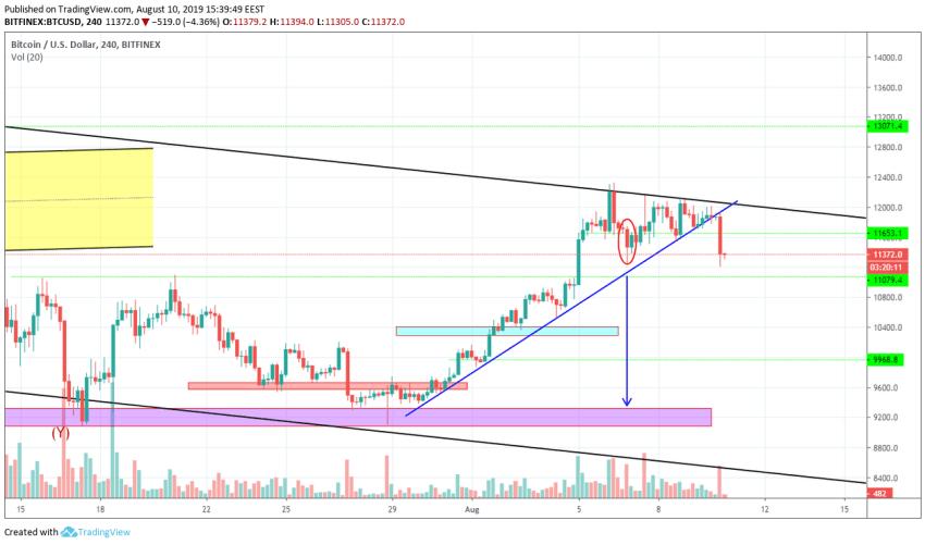 Bitcoin Technical Market Analysis 10th August 2019