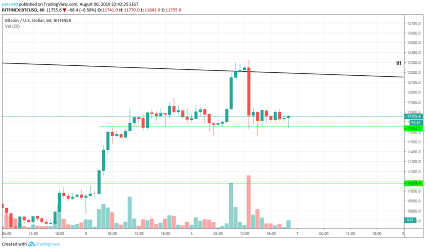 Bitcoin Technical Market Analysis 6th August 2019