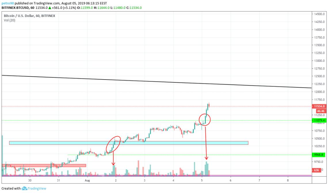 Bitcoin Technical Market Analysis 5th August 2019