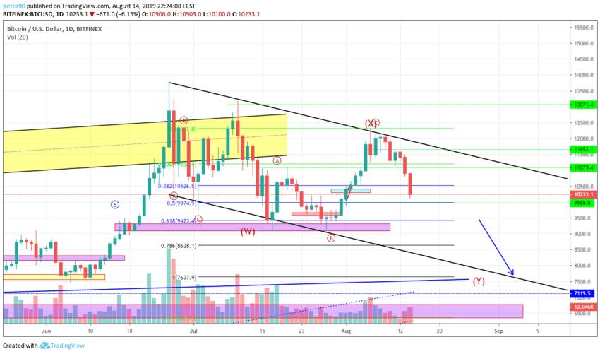 Bitcoin Technical Market Analysis 14th August 2019