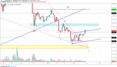 Ethereum Technical Market Analysis 15th September 2019