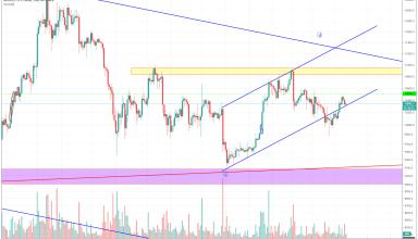 Bitcoin Technical Market Analysis 13th September 2019