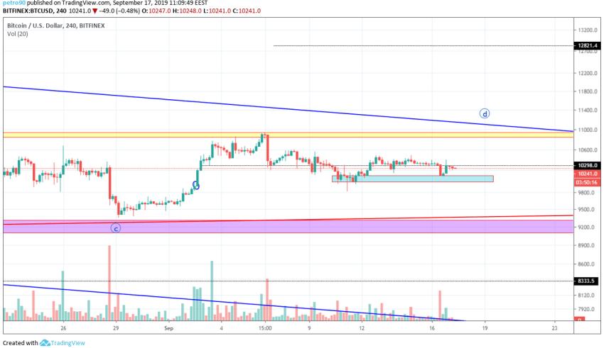 Bitcoin Technical Market Analysis 17th September 2019