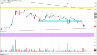 Bitcoin Technical Market Analysis 24th September 2019