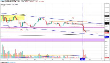 Bitcoin Technical Market Analysis 29th September 2019