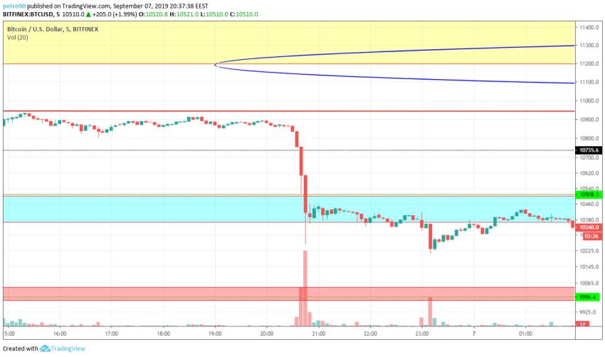 Bitcoin Technical Market Analysis 7th September 2019