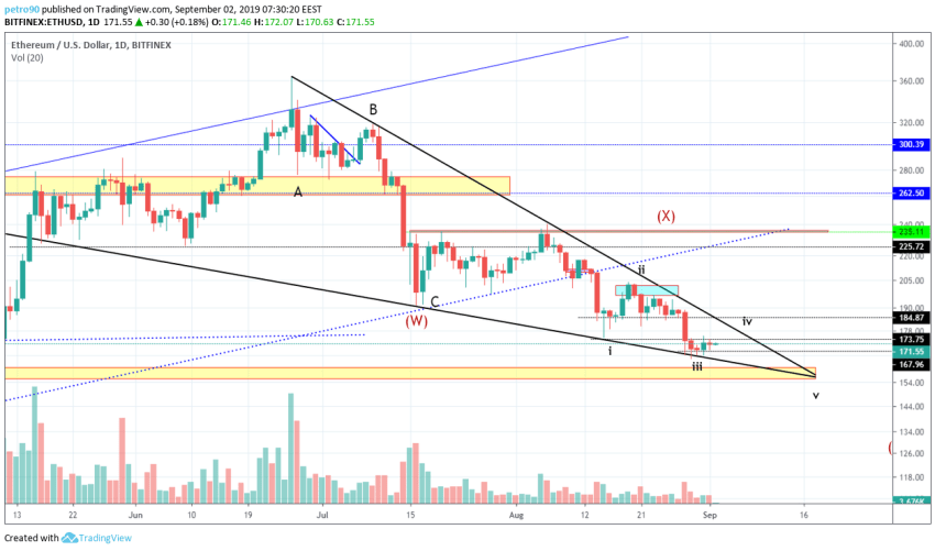 Ethereum Technical Market Analysis 2nd September 2019