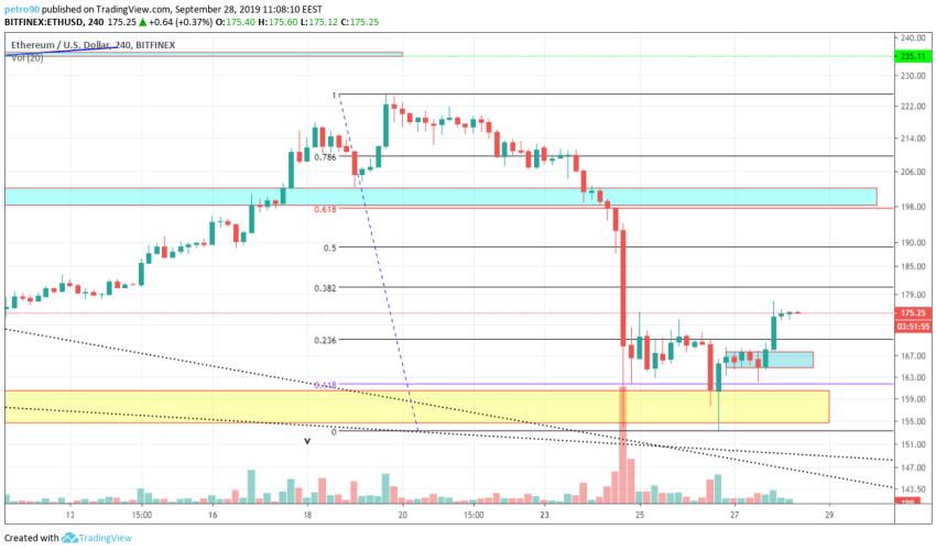 Ethereum Technical Market Analysis 28th September 2019