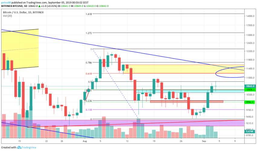 Bitcoin Technical Market Analysis 4th September 2019