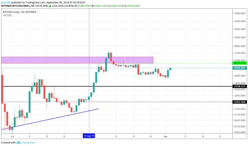 Bitcoin Technical Market Analysis 3rd September 2019