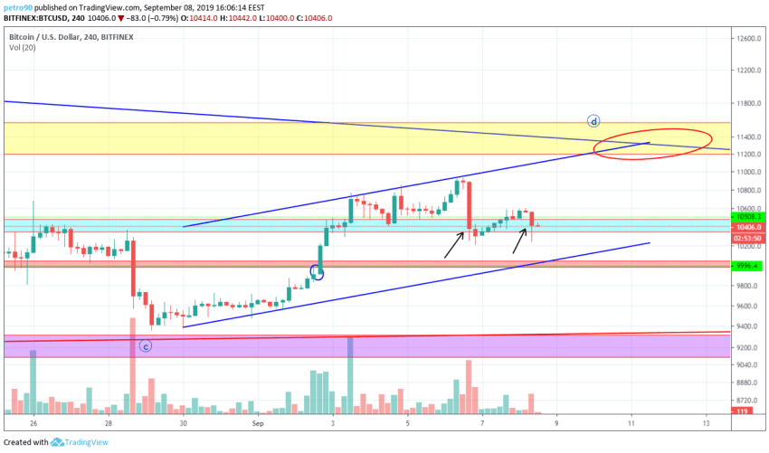 Bitcoin Technical Market Analysis 8th September 2019