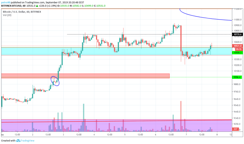 Bitcoin Technical Market Analysis 7th September 2019