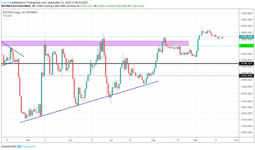 Bitcoin Technical Market Analysis 21st September 2019