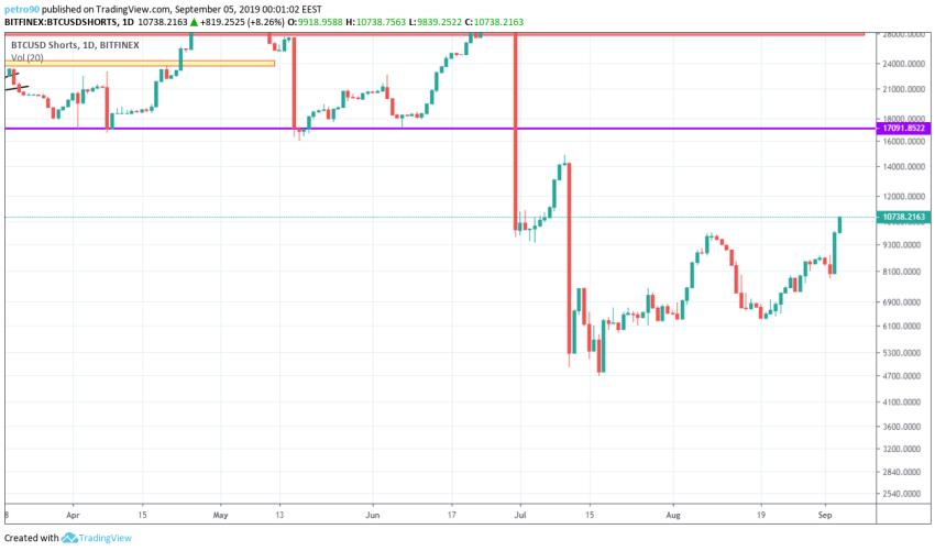 Bitcoin Technical Market Analysis 4th September 2019