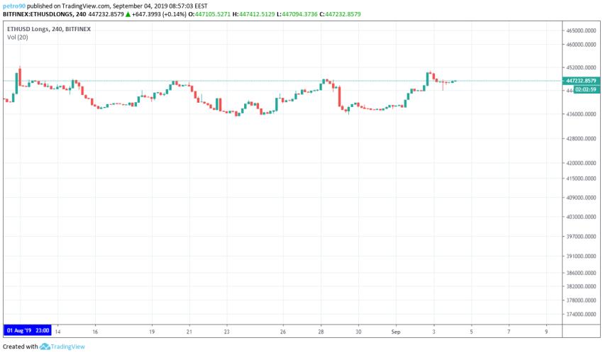 Ethereum Technical Market Analysis 4th September 2019