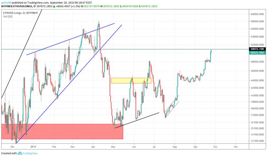 Ethereum Technical Market Analysis 26th September 2019