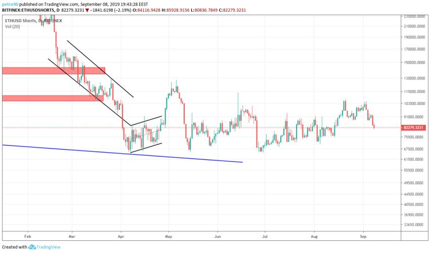 Ethereum Technical Market Analysis 8th September 2019