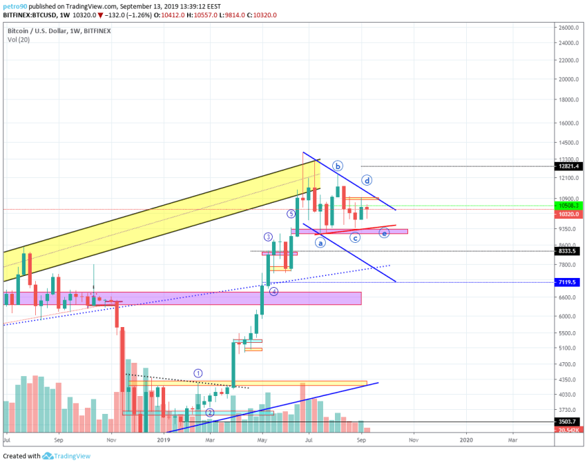Bitcoin Technical Market Analysis 13th September 2019