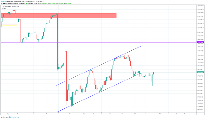 Bitcoin Technical Market Analysis 24th October 2019