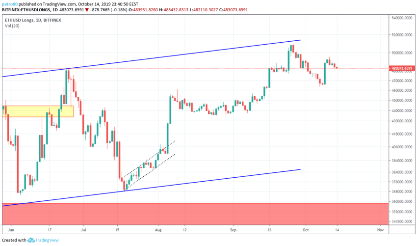 Ethereum Technical Market Analysis 14th October 2019