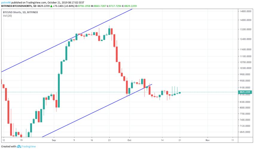 Bitcoin Technical Market Analysis 21st October 2019