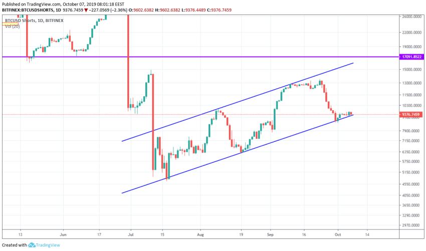 Bitcoin Technical Market Analysis 7th October 2019