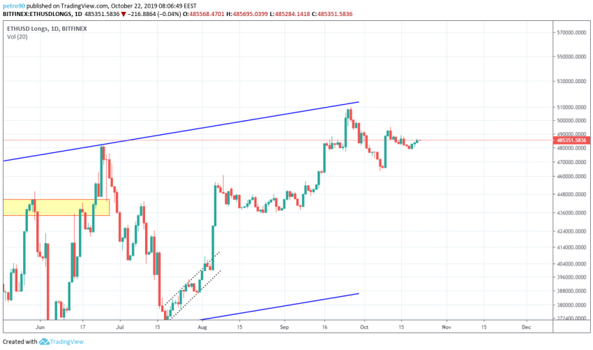 Ethereum Technical Market Analysis 22nd October 2019