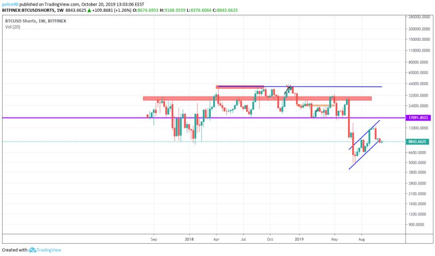 Bitcoin Technical Market Analysis 20th October 2019