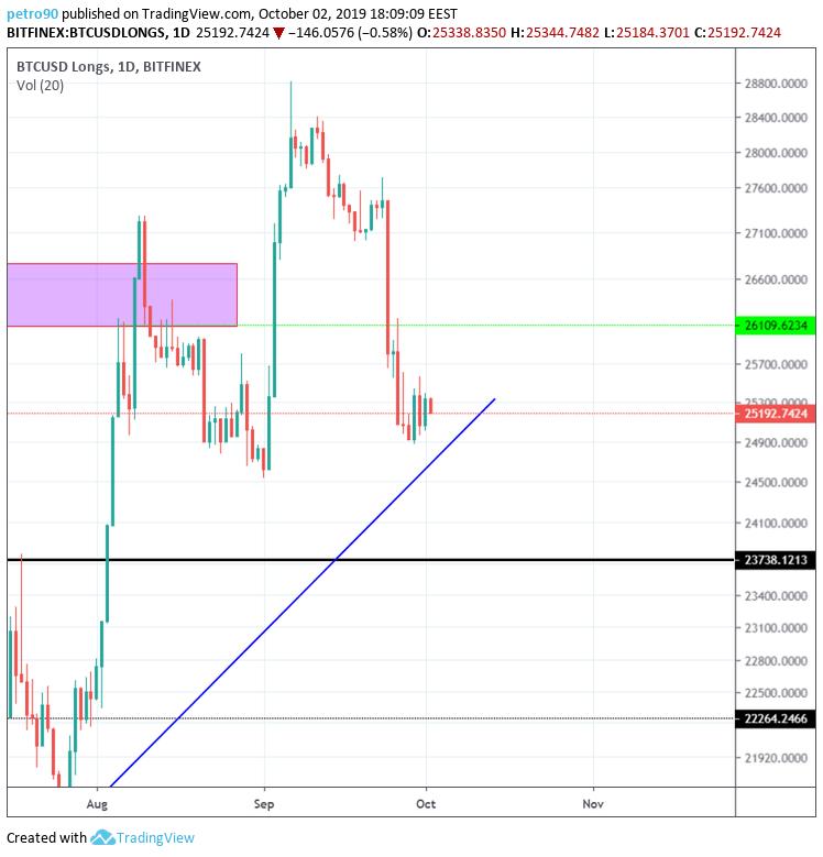 Bitcoin Technical Market Analysis 2nd October 2019